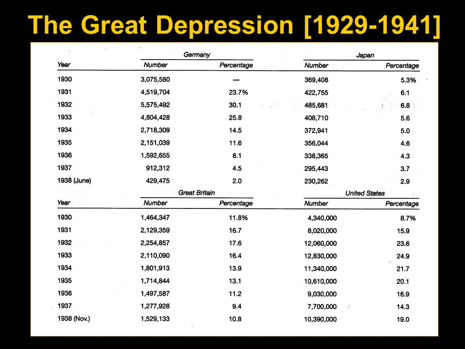 The Great Depression [1929-1941]